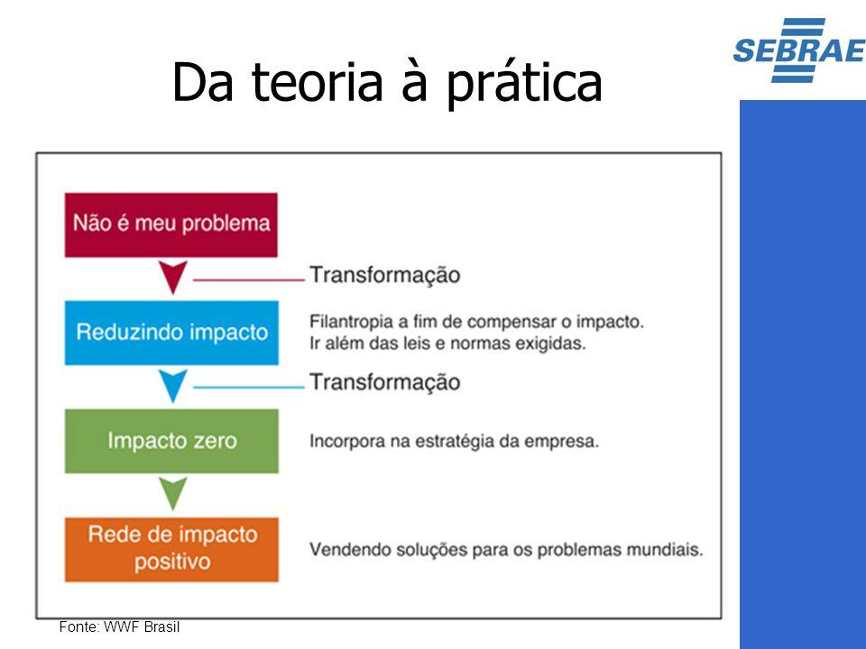 Da teoria à prática Fonte: WWF Brasil
