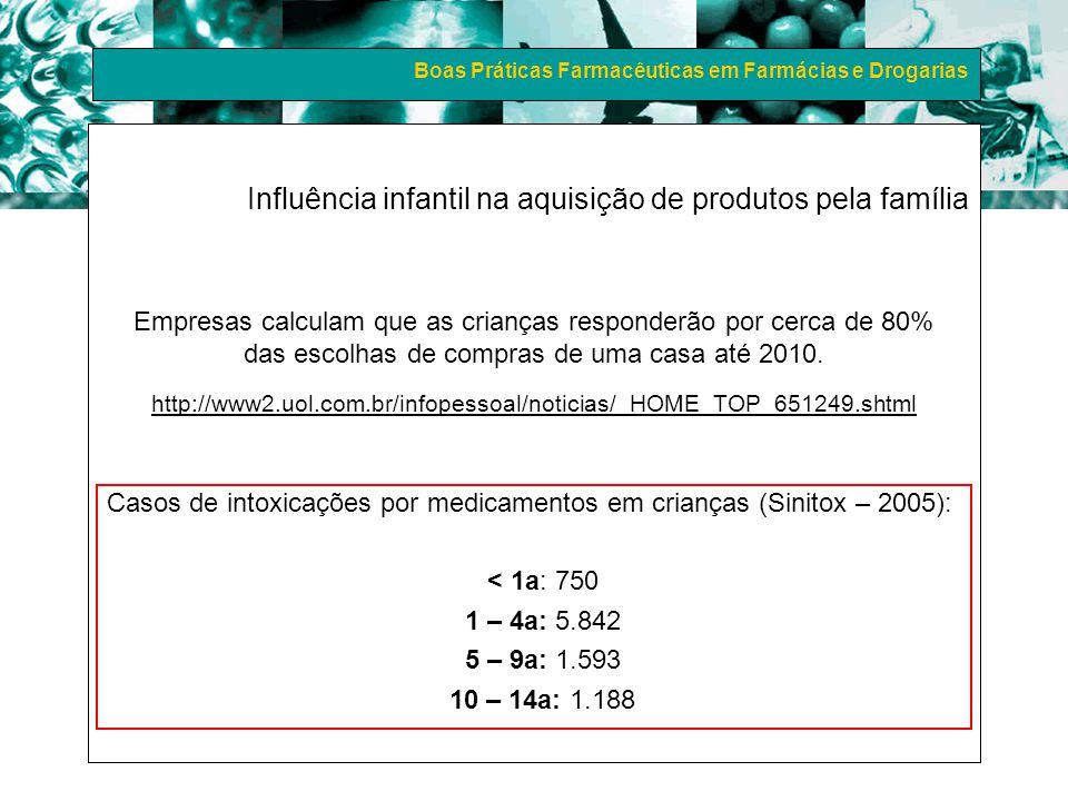 Influência infantil na aquisição de produtos pela família