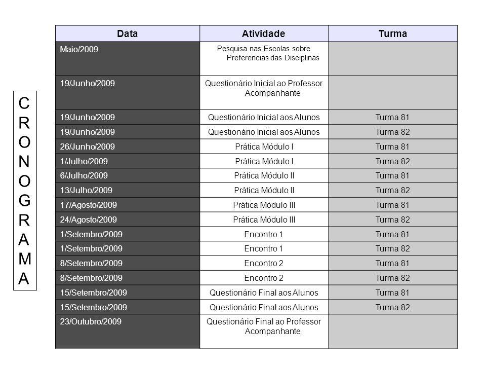 C R O N O G R AMA Data Atividade Turma Maio/2009 19/Junho/2009