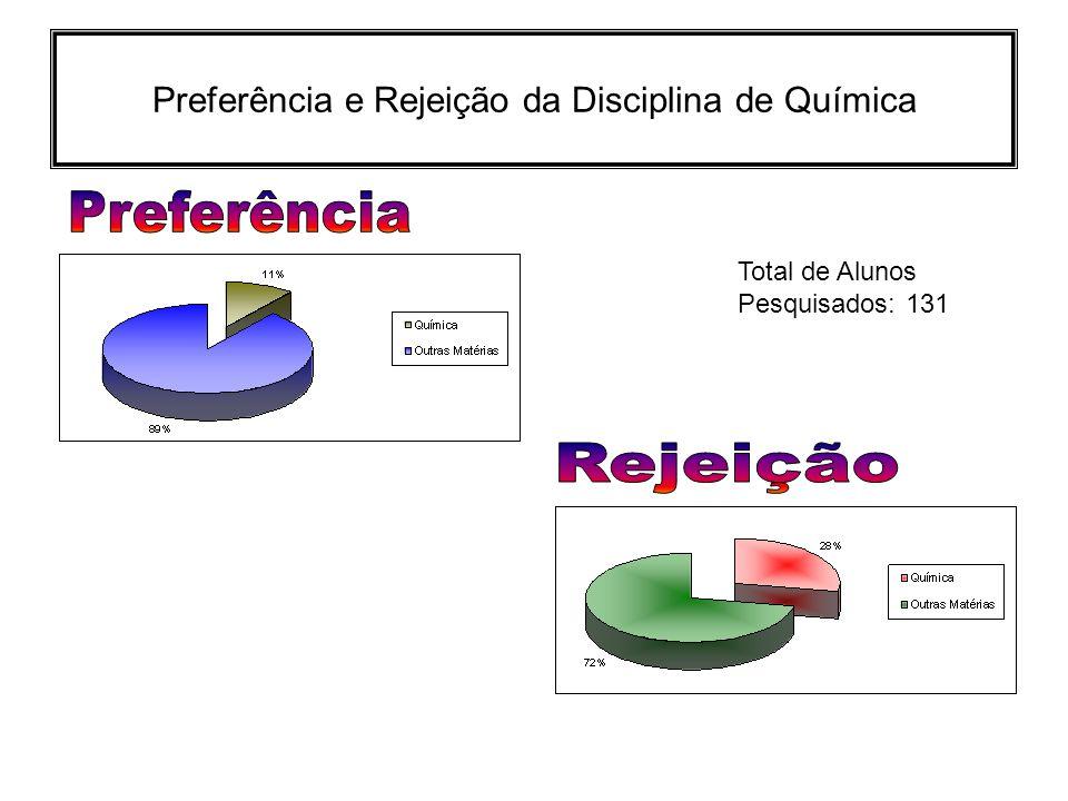 Preferência e Rejeição da Disciplina de Química