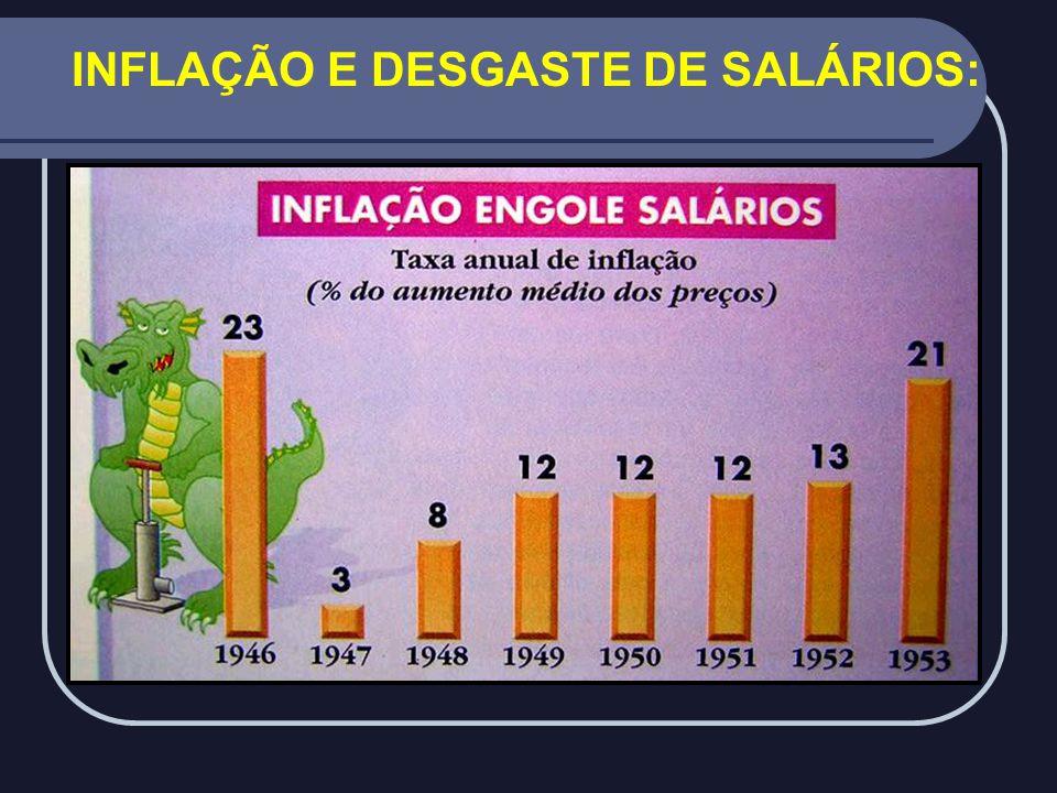 INFLAÇÃO E DESGASTE DE SALÁRIOS: