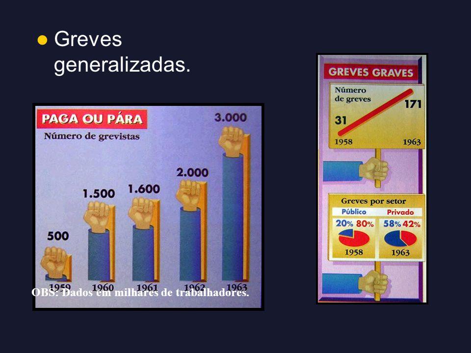 Greves generalizadas. OBS: Dados em milhares de trabalhadores.