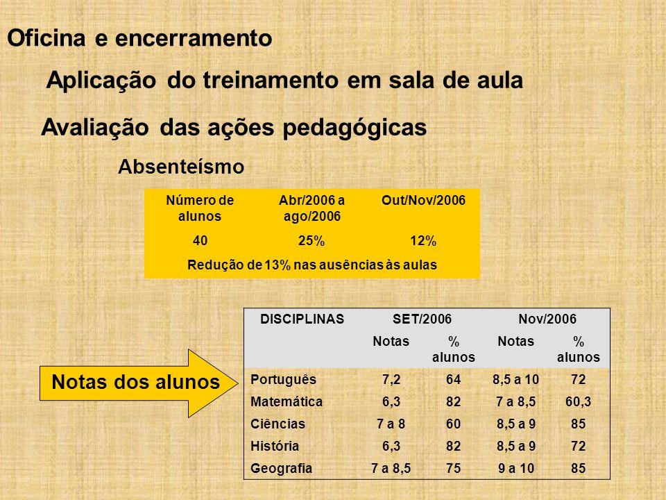 Redução de 13% nas ausências às aulas