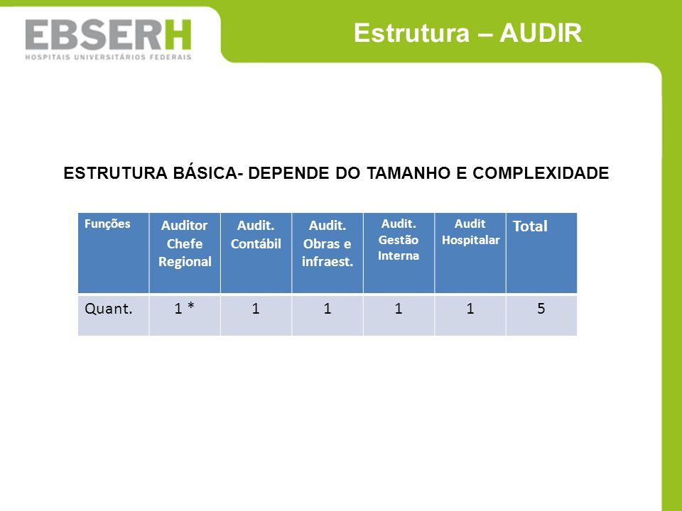 Estrutura – AUDIR ESTRUTURA BÁSICA- DEPENDE DO TAMANHO E COMPLEXIDADE