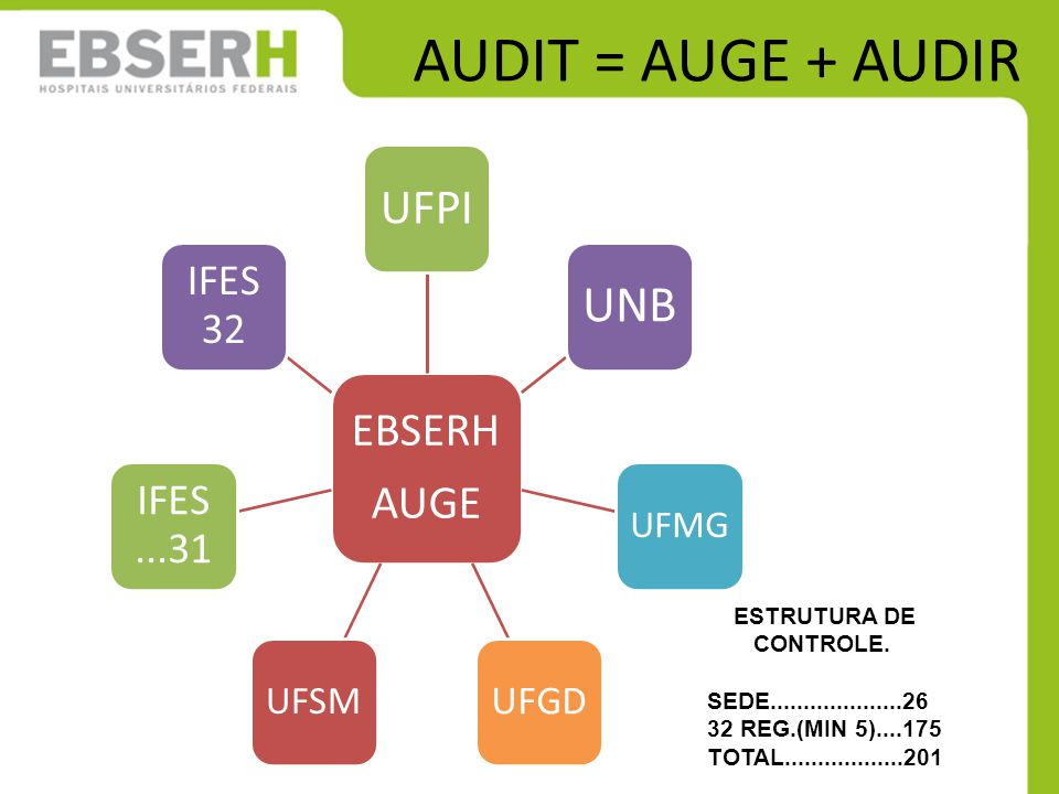 AUDIT = AUGE + AUDIR UNB UFPI EBSERH AUGE IFES 32 IFES ...31 UFGD UFSM