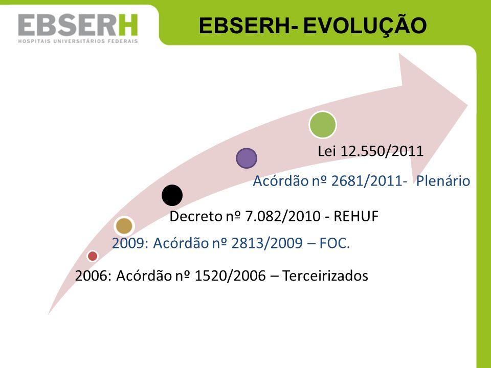EBSERH- EVOLUÇÃO Lei 12.550/2011 Acórdão nº 2681/2011- Plenário