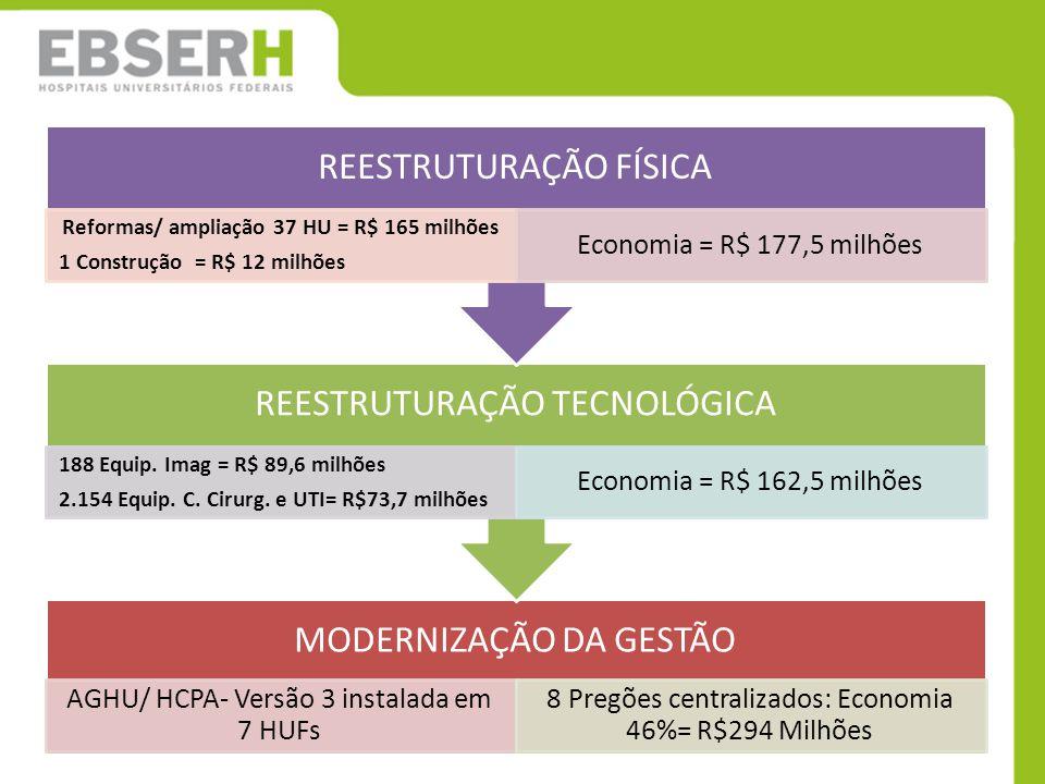 Reformas/ ampliação 37 HU = R$ 165 milhões