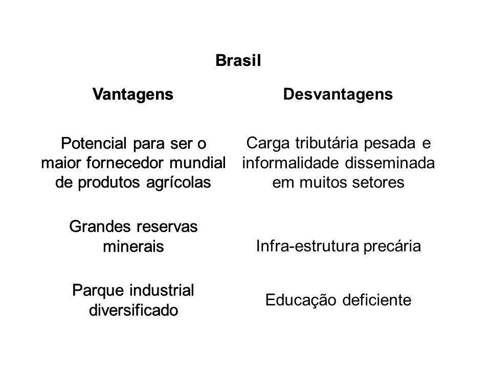 Brasil Vantagens Desvantagens Brasil Vantagens Desvantagens