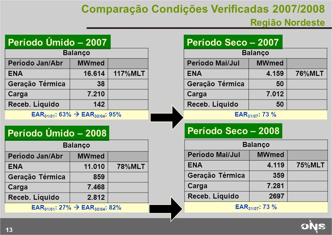 Comparação Condições Verificadas 2007/2008