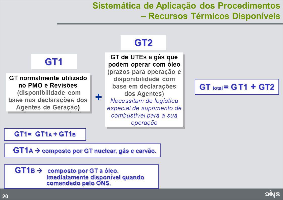 + GT1A  composto por GT nuclear, gás e carvão. GT2 GT1