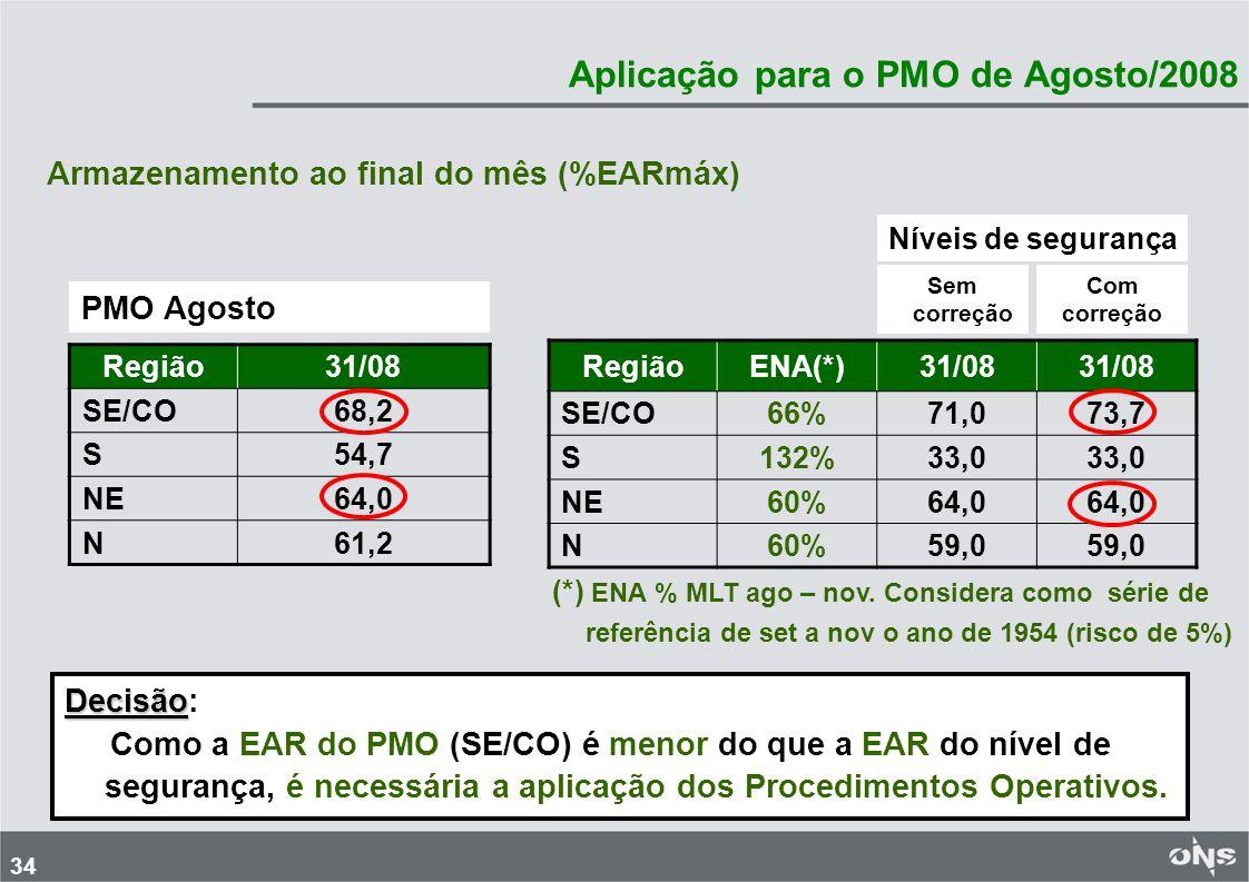 Aplicação para o PMO de Agosto/2008
