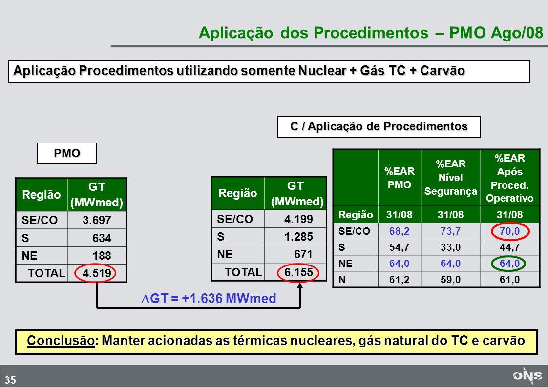 Aplicação dos Procedimentos – PMO Ago/08