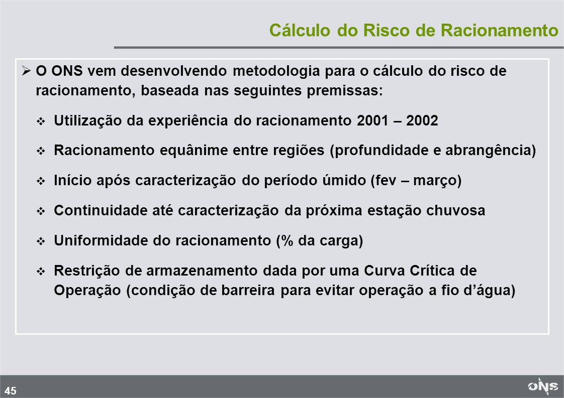 Cálculo do Risco de Racionamento