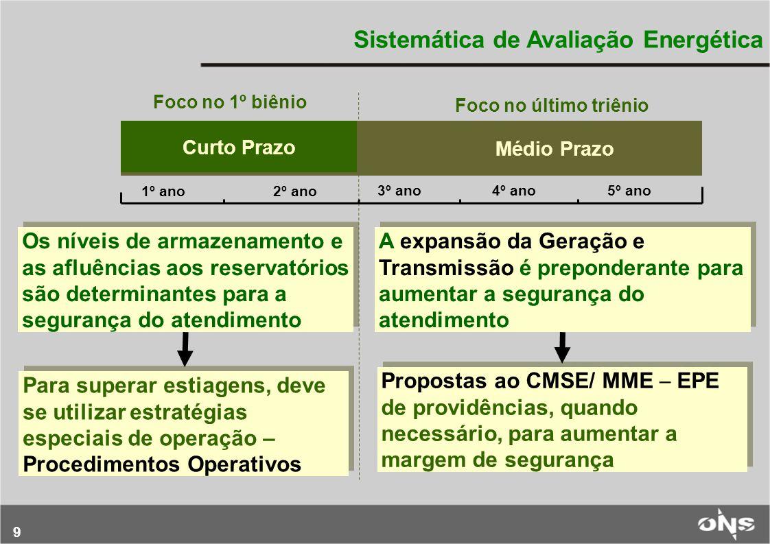 Sistemática de Avaliação Energética