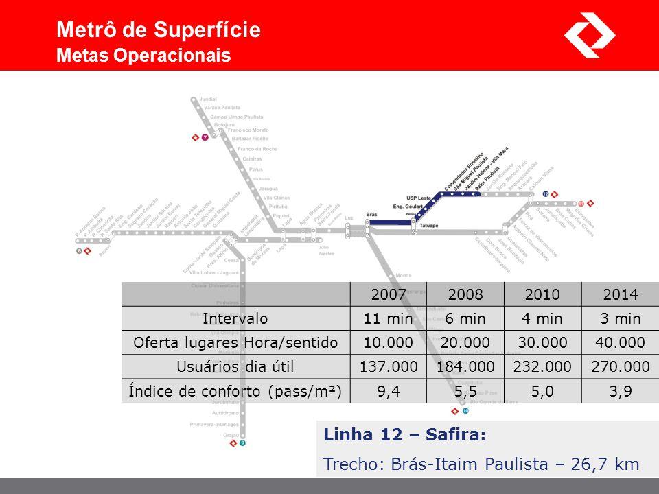 Metrô de Superfície Metas Operacionais Linha 12 – Safira: