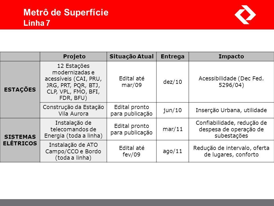 Metrô de Superfície Linha 7 Projeto Situação Atual Entrega Impacto