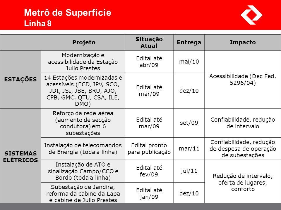 Metrô de Superfície Linha 8 Projeto Situação Atual Entrega Impacto