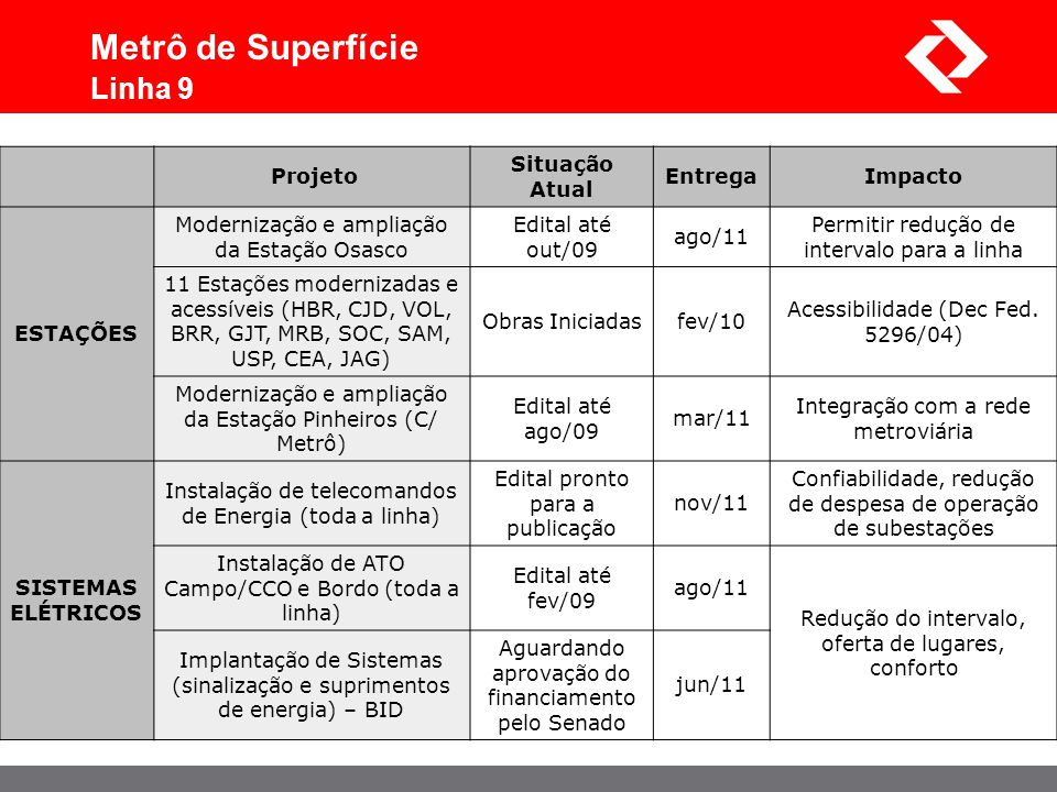 Metrô de Superfície Linha 9 Projeto Situação Atual Entrega Impacto