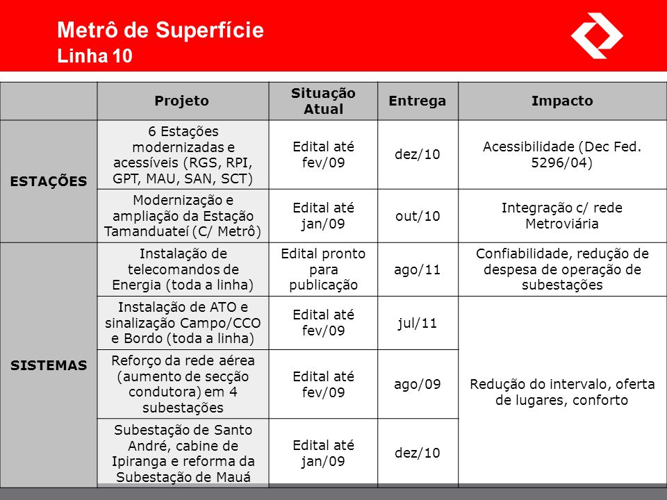 Metrô de Superfície Linha 10 Projeto Situação Atual Entrega Impacto