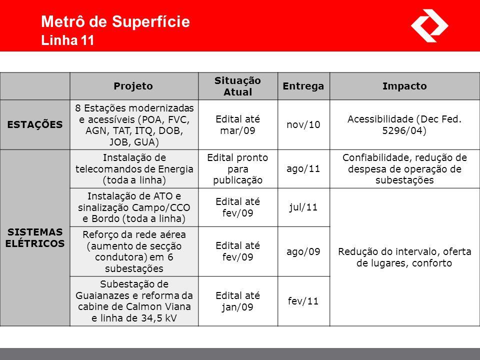 Metrô de Superfície Linha 11 Projeto Situação Atual Entrega Impacto