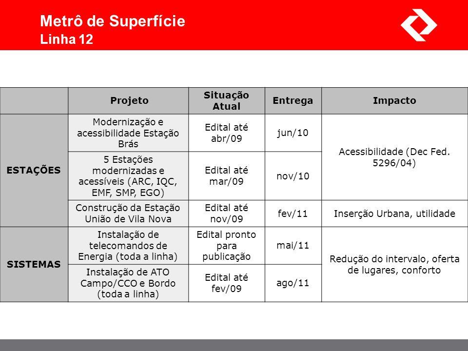Metrô de Superfície Linha 12 Projeto Situação Atual Entrega Impacto