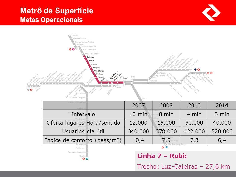 Metrô de Superfície Metas Operacionais Linha 7 – Rubi: