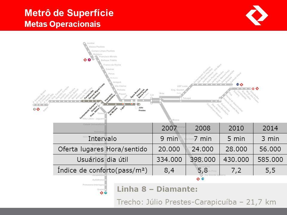 Metrô de Superfície Metas Operacionais Linha 8 – Diamante: