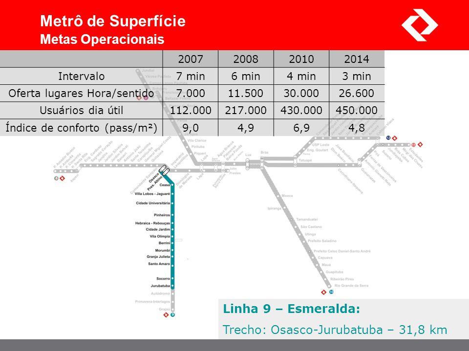 Metrô de Superfície Metas Operacionais Linha 9 – Esmeralda: