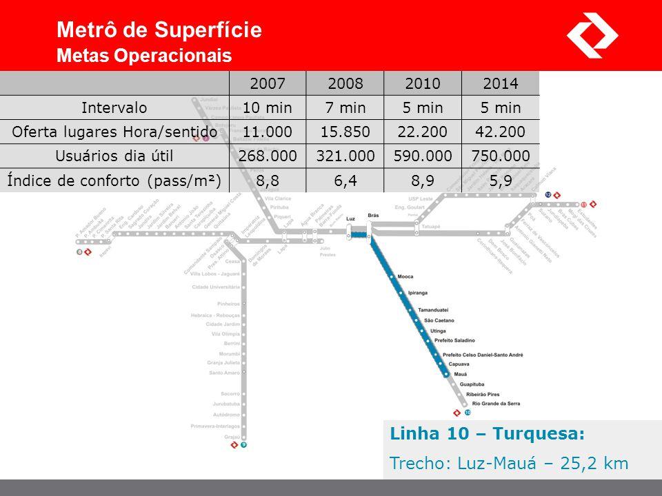 Metrô de Superfície Metas Operacionais Linha 10 – Turquesa:
