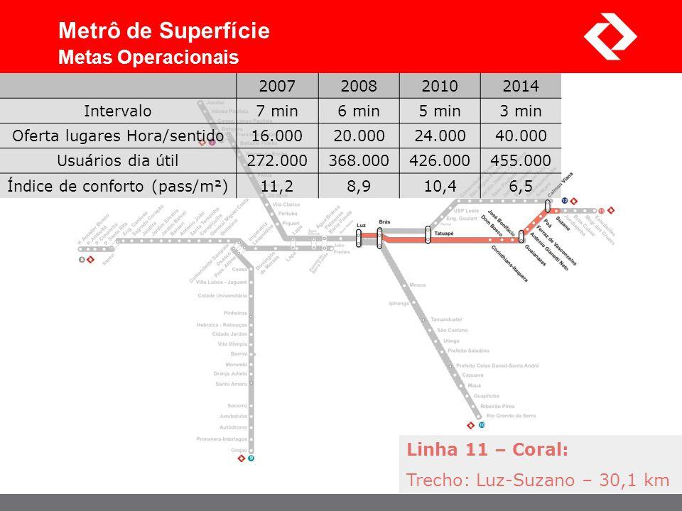 Metrô de Superfície Metas Operacionais Linha 11 – Coral:
