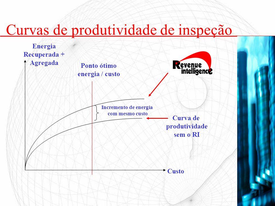 Curvas de produtividade de inspeção