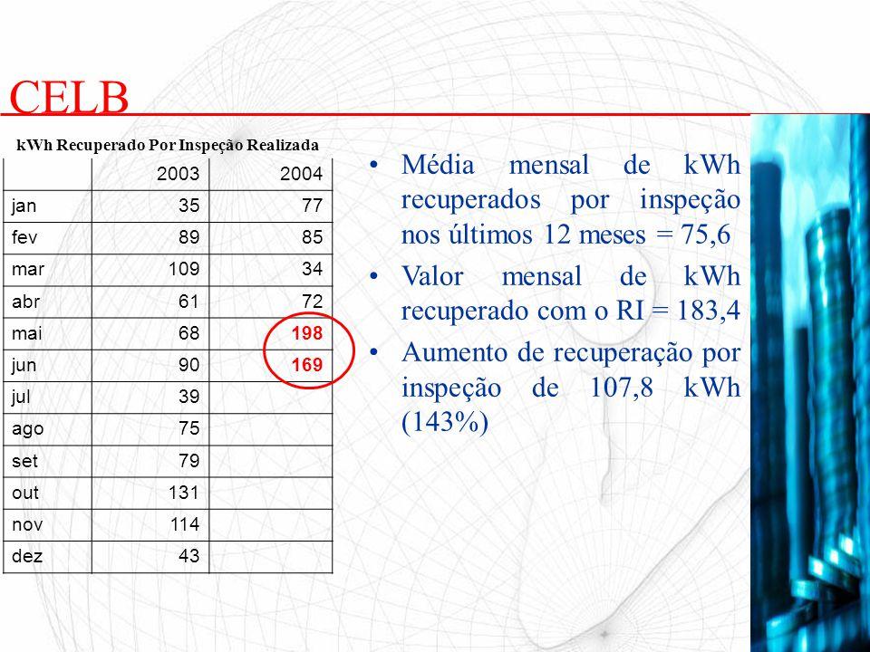 kWh Recuperado Por Inspeção Realizada