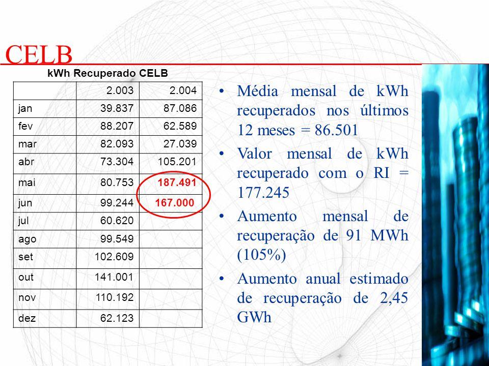 CELB Média mensal de kWh recuperados nos últimos 12 meses = 86.501