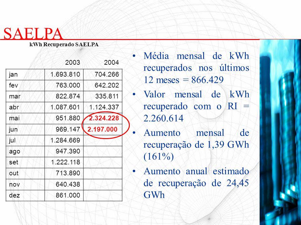 SAELPA Média mensal de kWh recuperados nos últimos 12 meses = 866.429