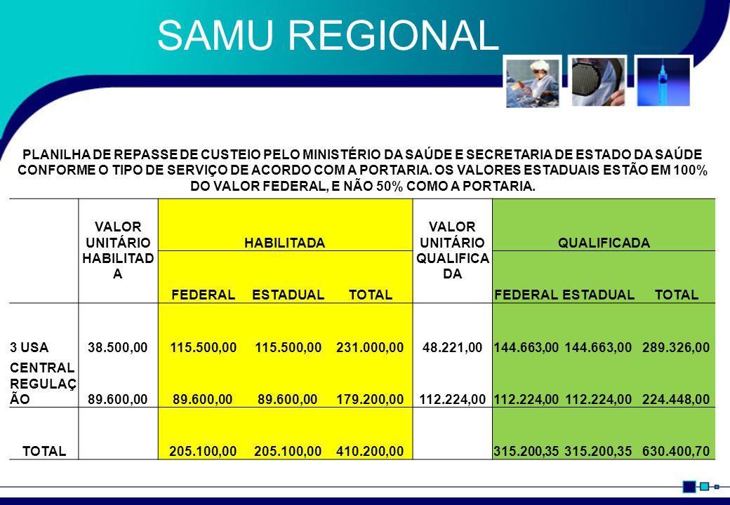 SAMU – RH x Repasse 110 829.796,28 Condutores de veículos 5 10 15