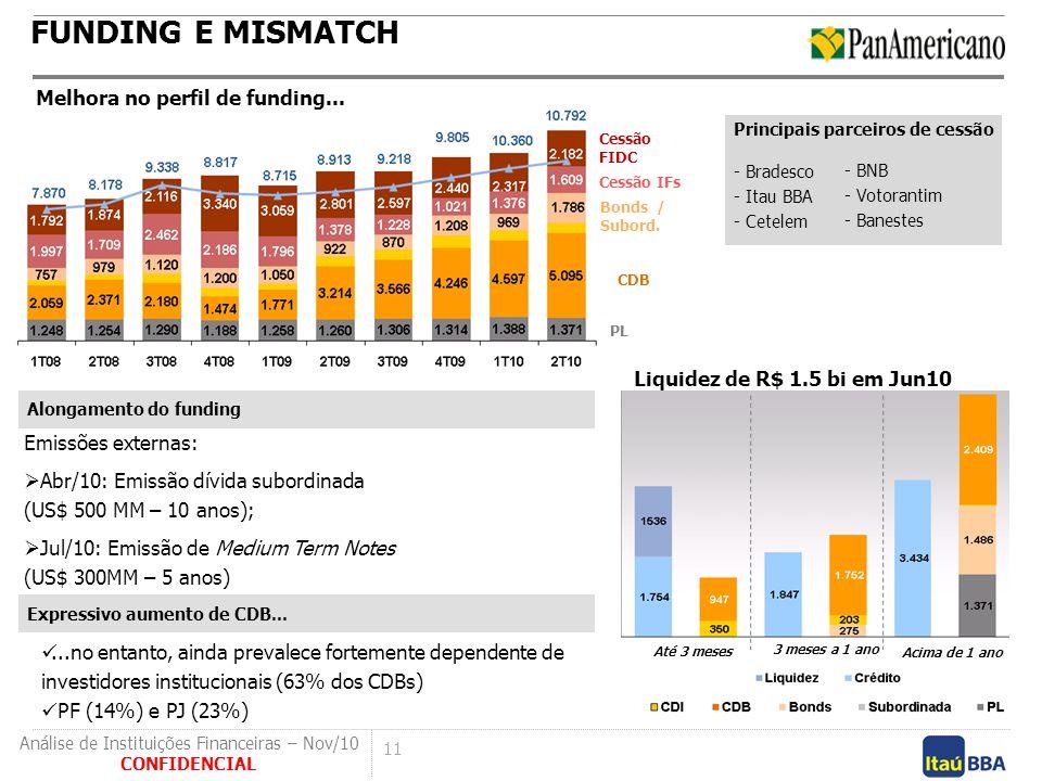 FUNDING E MISMATCH Melhora no perfil de funding...