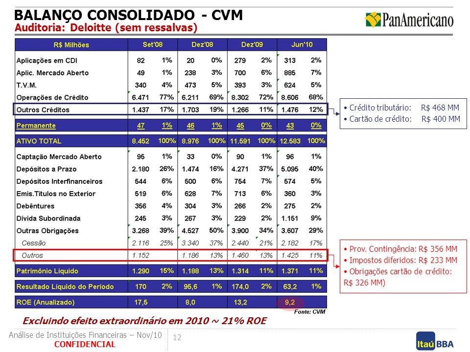 BALANÇO CONSOLIDADO - CVM