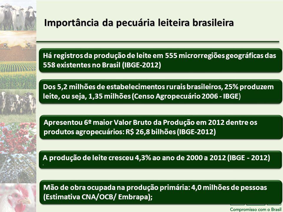 Importância da pecuária leiteira brasileira
