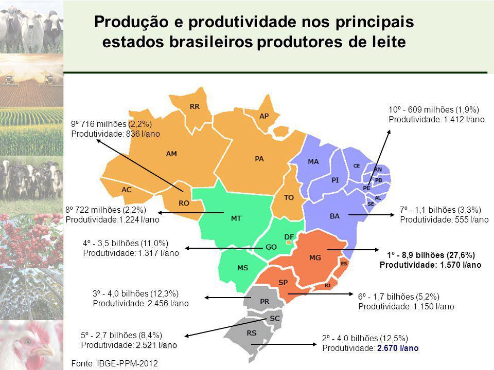 1º - 8,9 bilhões (27,6%) Produtividade: 1.570 l/ano