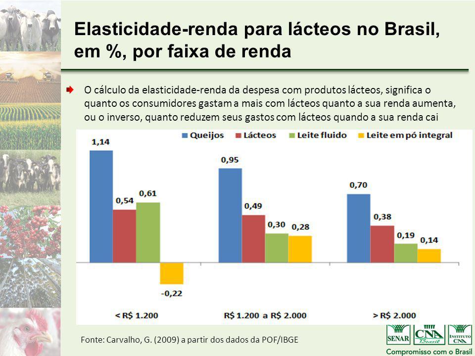 Elasticidade-renda para lácteos no Brasil, em %, por faixa de renda