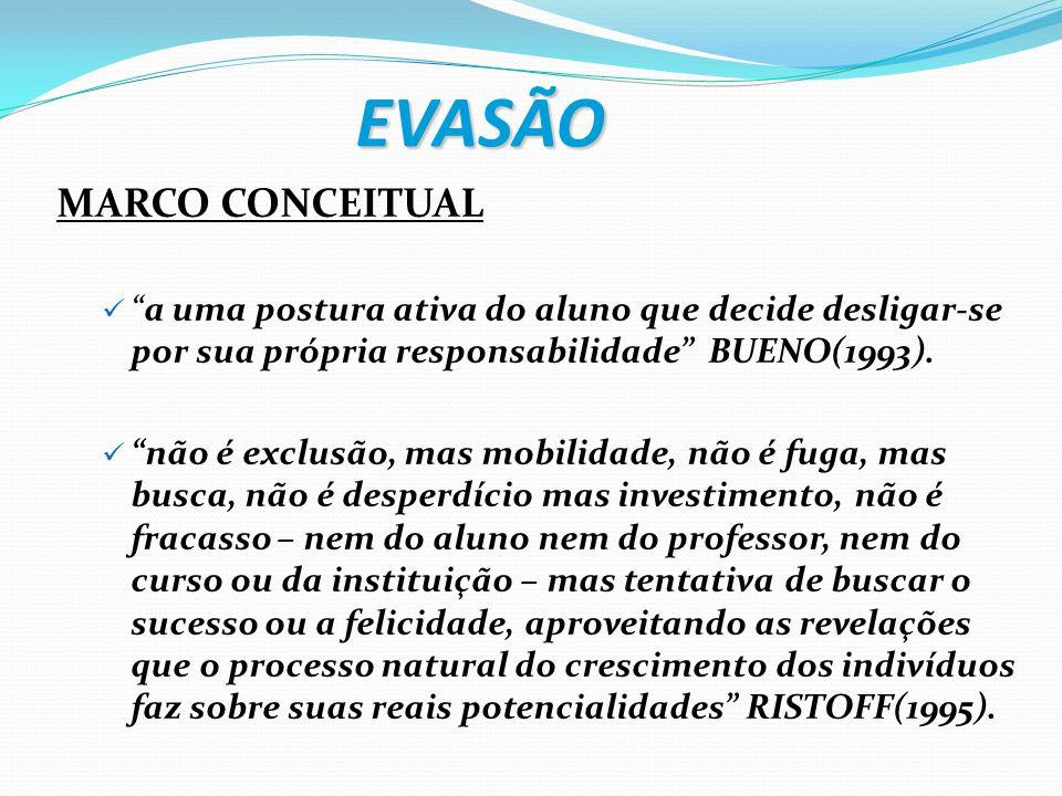 EVASÃO MARCO CONCEITUAL