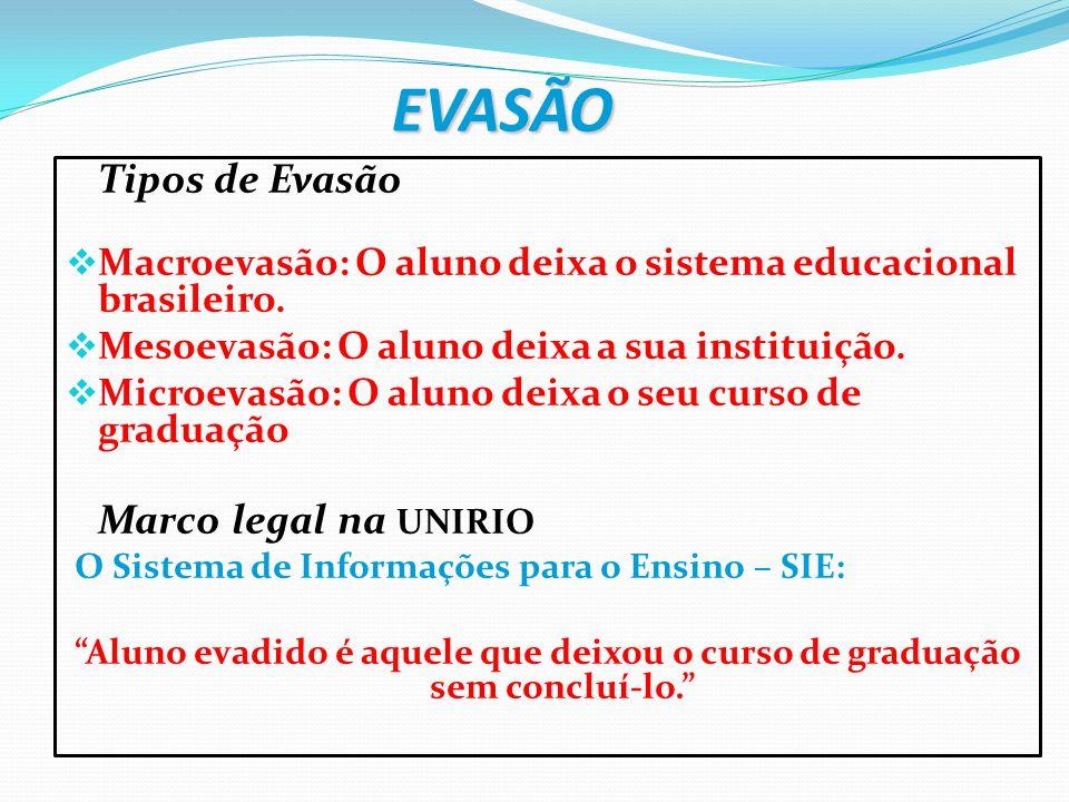 EVASÃO Tipos de Evasão. Macroevasão: O aluno deixa o sistema educacional brasileiro. Mesoevasão: O aluno deixa a sua instituição.