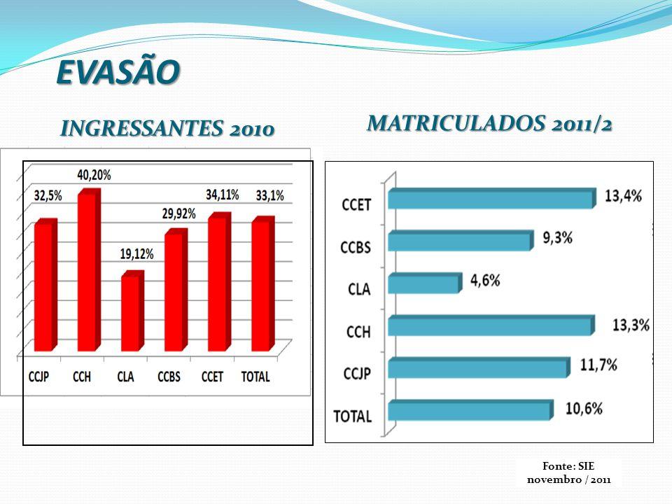 EVASÃO MATRICULADOS 2011/2 INGRESSANTES 2010 Fonte: SIE