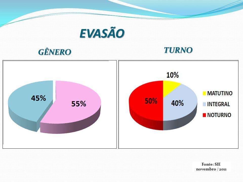 EVASÃO TURNO GÊNERO Fonte: SIE novembro / 2011