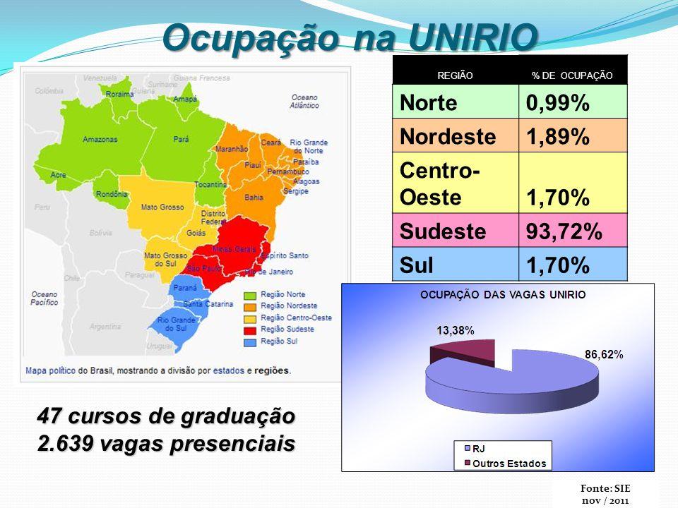 Ocupação na UNIRIO Norte 0,99% Nordeste 1,89% Centro- Oeste 1,70%