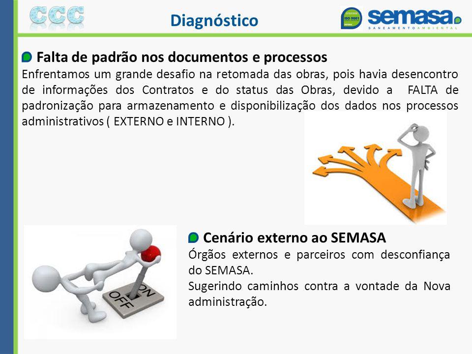 Diagnóstico Falta de padrão nos documentos e processos