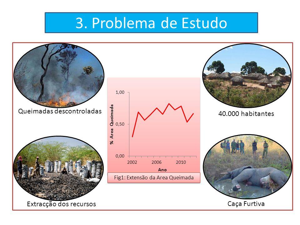 3. Problema de Estudo Queimadas descontroladas 40.000 habitantes