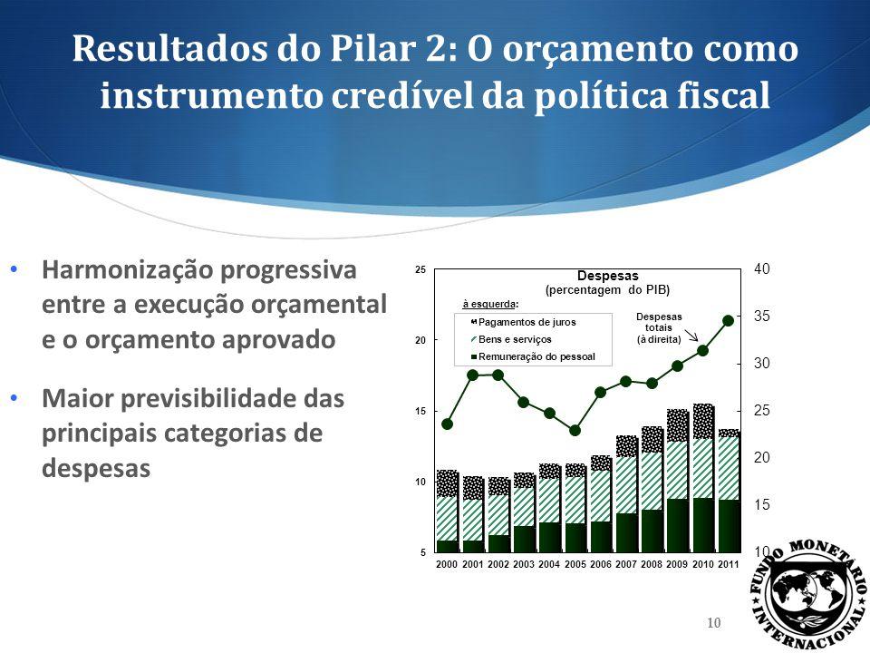 Resultados do Pilar 2: O orçamento como instrumento credível da política fiscal