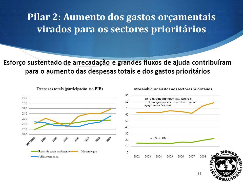 Pilar 2: Aumento dos gastos orçamentais virados para os sectores prioritários