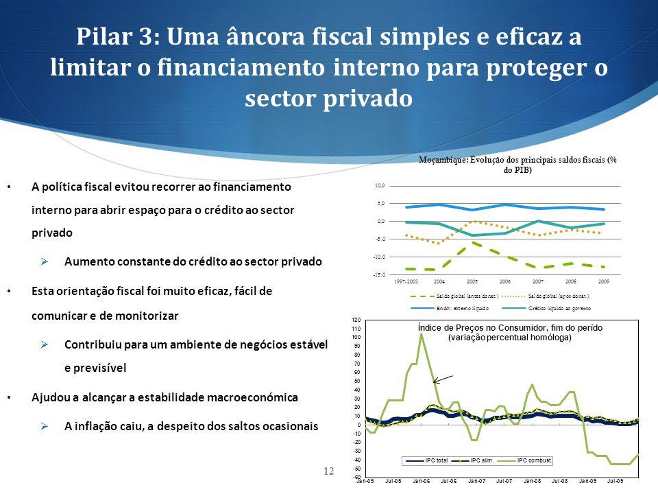 Pilar 3: Uma âncora fiscal simples e eficaz a limitar o financiamento interno para proteger o sector privado